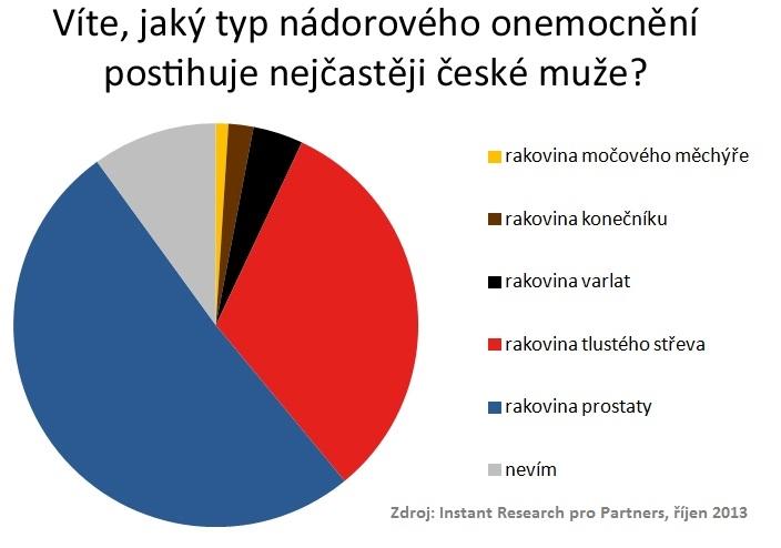 najčastejšie nádorové ochorenia Čechov