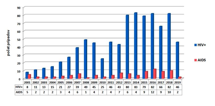 HIV, štatistiky na Slovensku